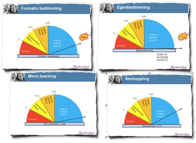 Viktiga faktorer som har betydelse för lärande