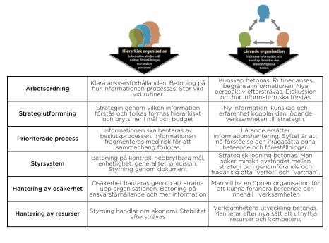 Hierarkisk och Lärande