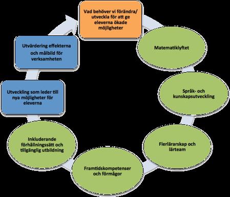 utveckling i ett professionellt lärande