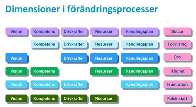 Dimensioner i förändringsprocesser