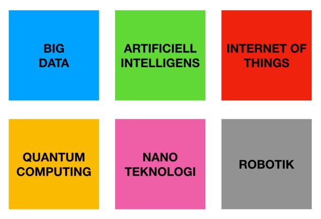 Teknologiska områden och programmering